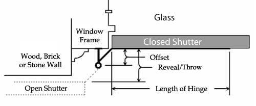 Understanding Shutter Hardware Offset 360 Yardware