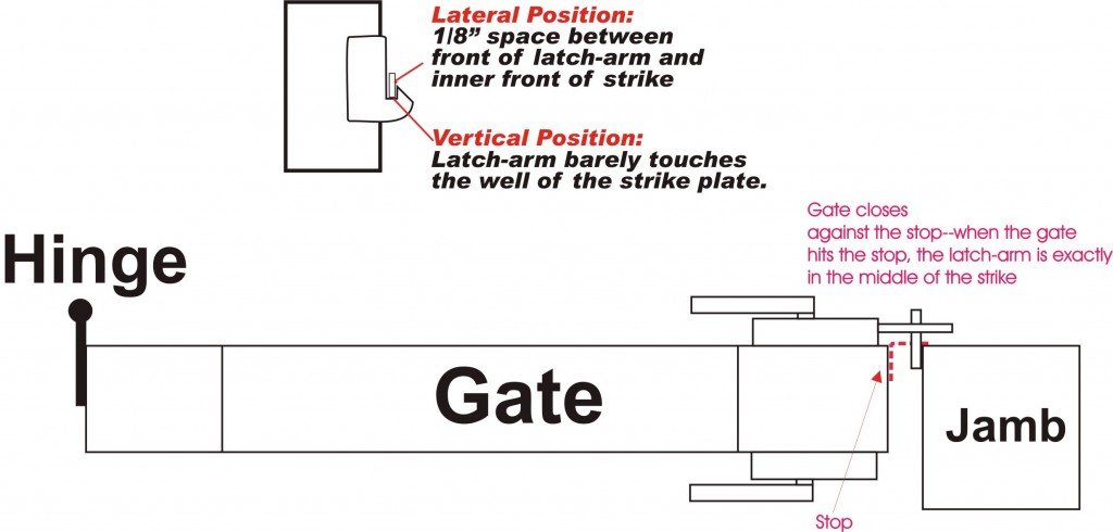 How is a gate stop installed