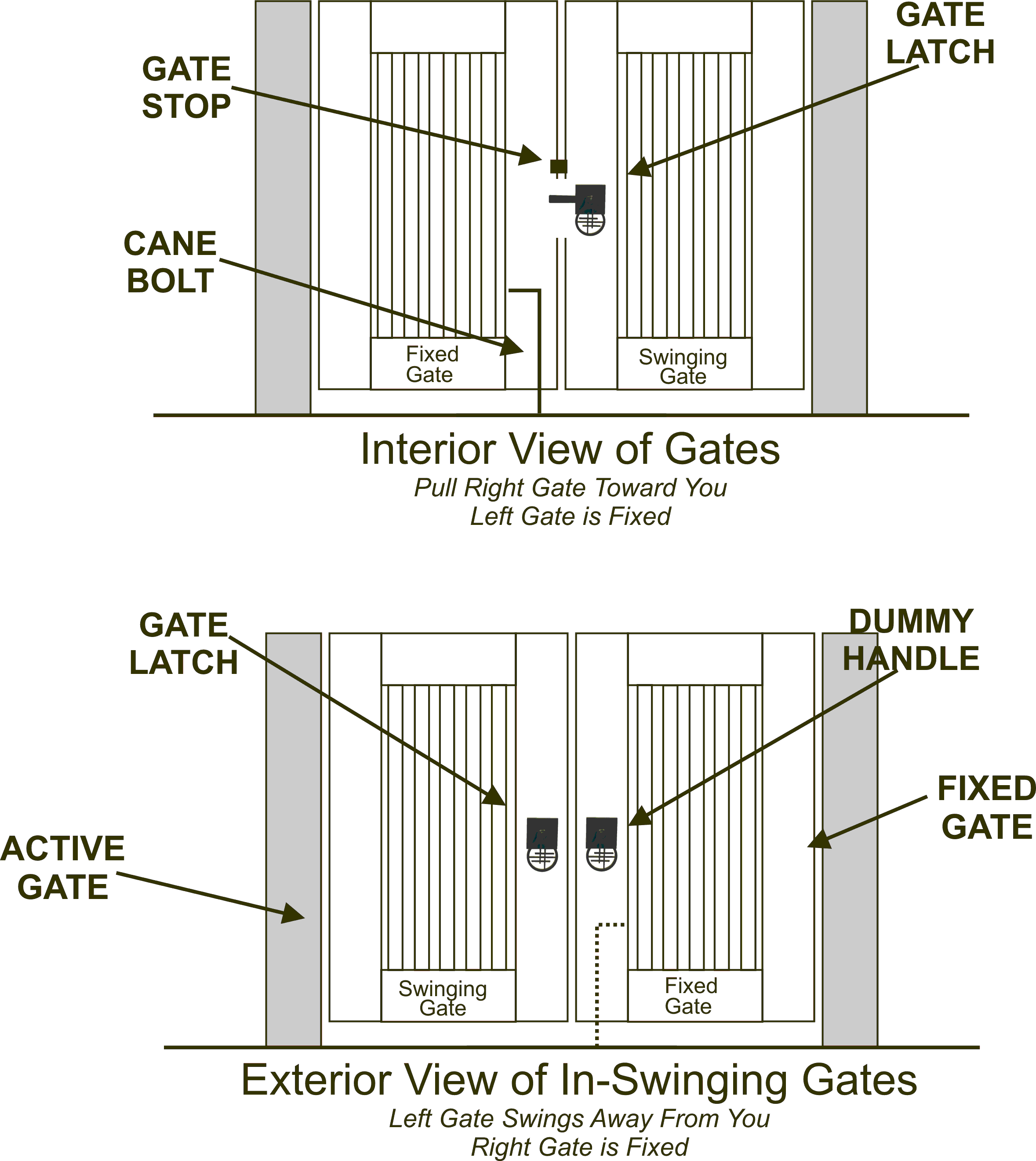 What do you need for a double gate hardware